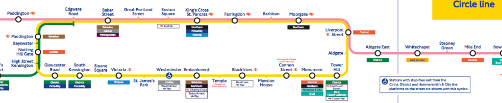 Itinierario y mapa de linea Circle en Tube